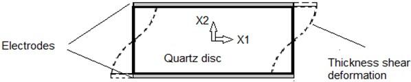 Thickness shear deformation of AT-Cut quartz crystals