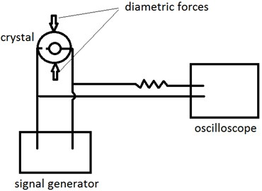 The measuring system for force-frequency effect