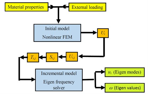 The algorithm for FE modelling of force-frequency effect