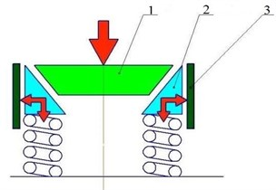 Working principle of wedge-type shock absorber.  1 – bolster, 2 – wedge; 3 – friction strip