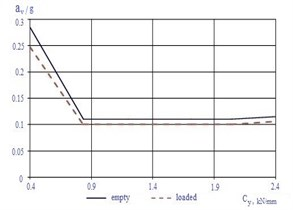 Body vertical accelerations (in g shares) dependences  on М 1816.01.000 SB wedge elastic element rigidity