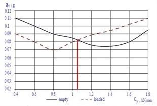 Dependences of body vertical accelerations  on М1816.06.000 SB, М1819.00.000 SB wedges elastic element rigidity