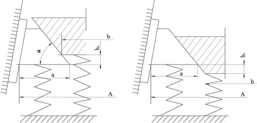 Possible positions of frictional wedges in truck