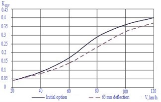 Dependences of changing coefficient of vertical dynamics on car movement mode