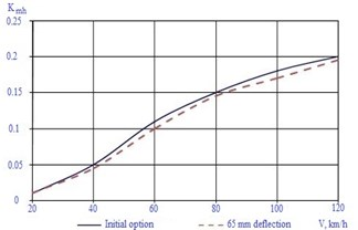 Dependences of coefficient of horizontal dynamics on car movement speed
