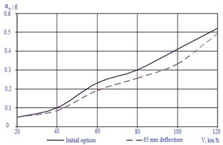 Dependences of changing body vertical accelerations on car movement speed