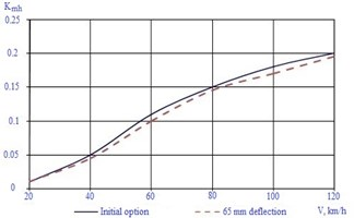 Change of body horizontal accelerations on car movement speed