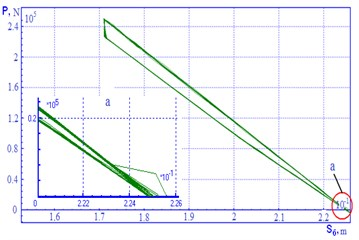 Power characteristics for suspension with М 1816.01.000 SN wedges