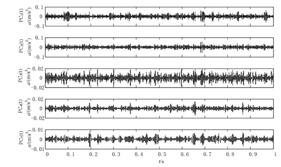The decomposition results of the normal vibration signal using ICDn