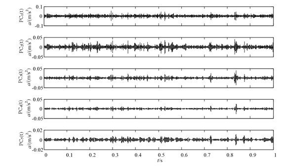 The decomposition results of the severe wearing vibration signal using ICD