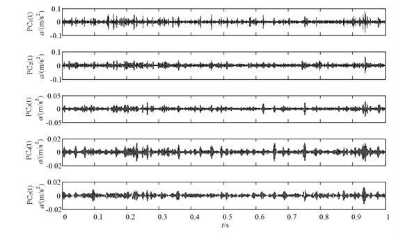 The decomposition results of the missing tooth vibration signal using ICD