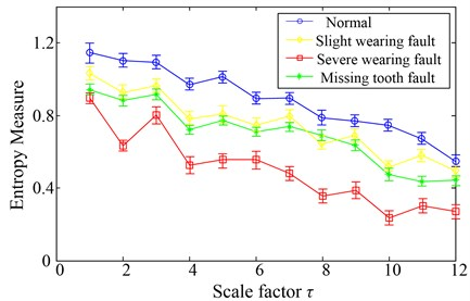 MSE over 12 scales of the PC1 component obtained by ICD method