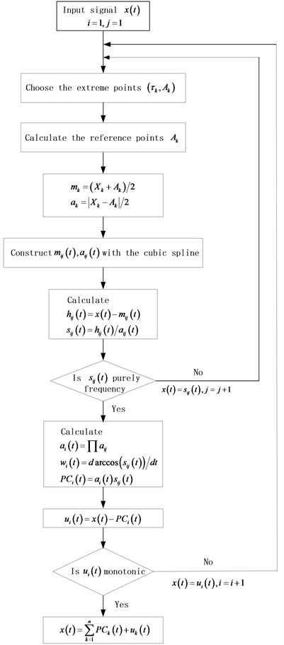 A flowchart of ICD method