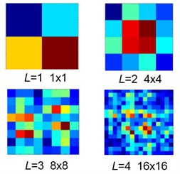 The bitmaps of the string S at multiple levels (L= 1, 2, 3, and 4)