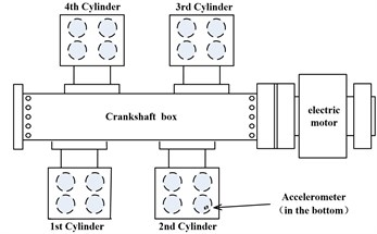 Experimental setup of the reciprocating compressor, a) data acquisition system, (1) exhaust valve, (2) accelerometer on the exhaust valve lid, (3) data acquisition box, (4) control panel,  and b) diagram of reciprocating compressor