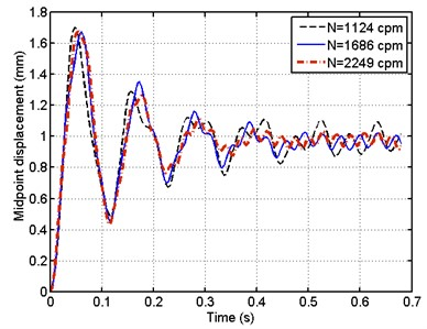 Time history of the mid-point of the pipe for different pulsating frequency – MR support b=0.5L