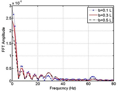 Spectrum (FFT) response of pipe –flexible support for different leakage positions  (b/L= 0.1, 0.3, 0.5)