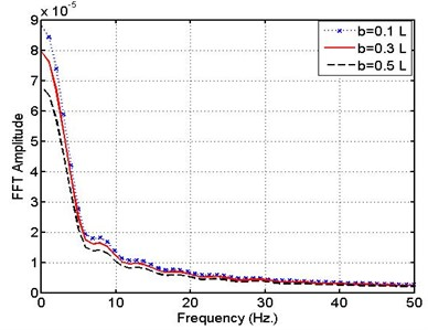 Spectrum (FFT) response of pipe –  MR support for different leakage positions  x= (0.1, 0.3, 0.5) L