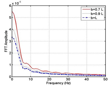 (FFT) response of pipe – MR support for different leakage positions b= (0.7, 0.9, 1) L
