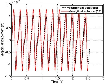 Midpoint displacement of pipe ω=0.5ωo