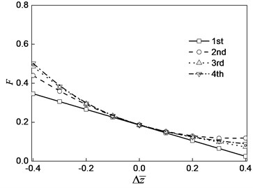 Oil film force curve  with oil film thickness