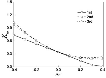 Variation curve of the damping coefficient of the steady state oil film force  with the increment of oil film thickness