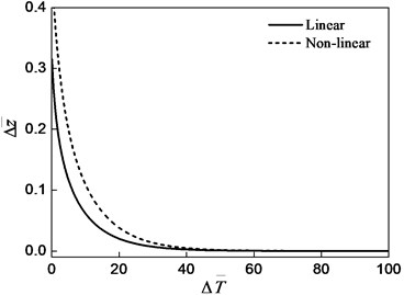 Axial vibration response (Δz-=0.3, Δϕ-=0.0)