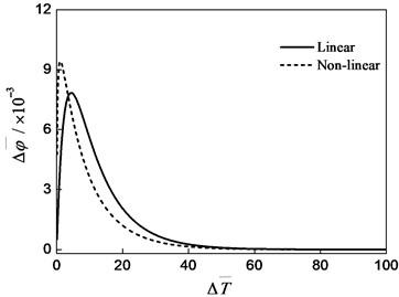 Swing response (Δz-=0.3, Δϕ-=0.0)