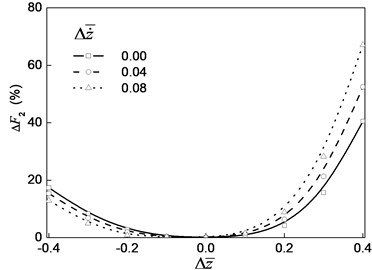 The relative error of the high order nonlinear oil film force