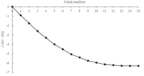 Relationships between ∆ωc and crack numbers for the first natural frequency