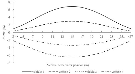 Relationship between ∆ωv1 and position of vehicle centerline