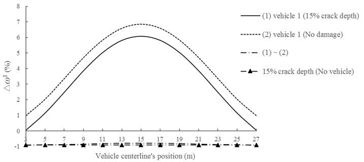 Change ratio of the first natural frequency due to bridge-vehicle interaction.