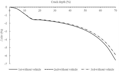 Relationship between ∆ωc and crack depth for box-girder bridge