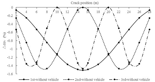 Relationship between ∆ωc and crack position for box-girder bridge