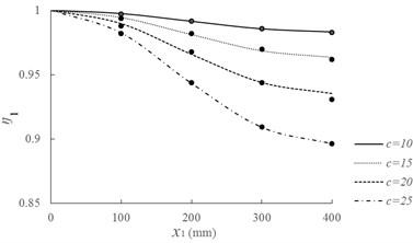 Crack-induced eigen-frequency changes for various crack locations and depths