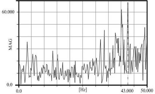 Measured frequency – laboratory conditions