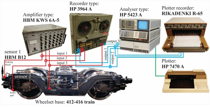 Apparatus used for real-time test on train