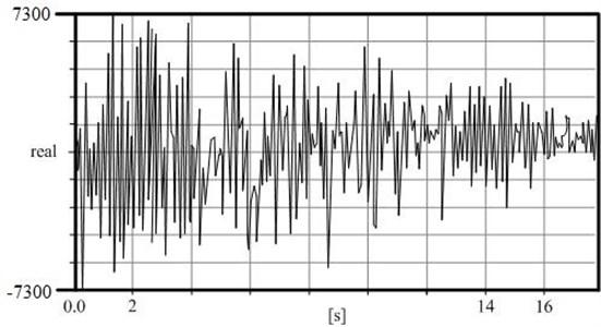 Recorded vibrations of the break block