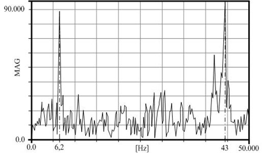 Measured frequency – braking train