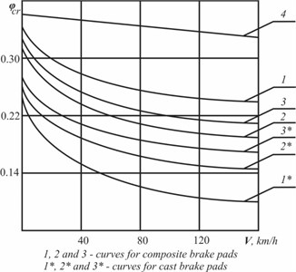 Friction coefficient μ curve