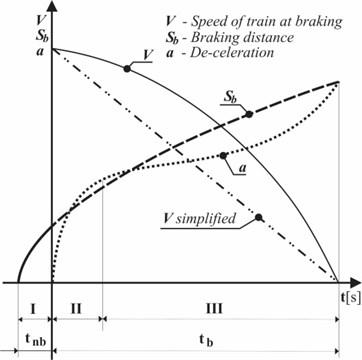 Braking train – real decrease in speed