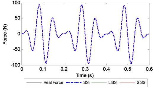 Identified force with different methods at a 2000 Hz sampling frequency