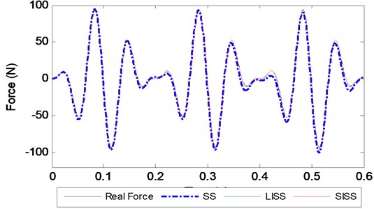 Identified force with different methods at a 1000 Hz sampling frequency