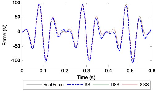 Identified force with different methods at a 500 Hz sampling frequency
