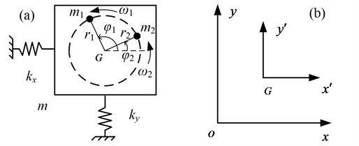Dynamic model of the dual-rotors exciter