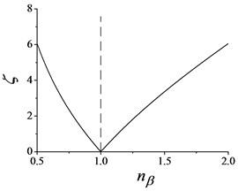Synchronization ability coefficient