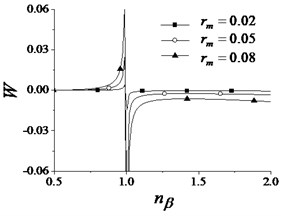 Stability coefficient of synchronization state