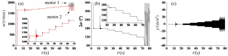 Dynamic characteristic of the vibration system with the super-resonant state:  a) angular velocities, b) the phase difference, c) the response amplitude in y-direction