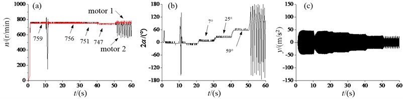 Experiment results of the vibration system with the sub-resonant state:  a) angular velocities, b) the phase difference, c) the response amplitude in y-direction