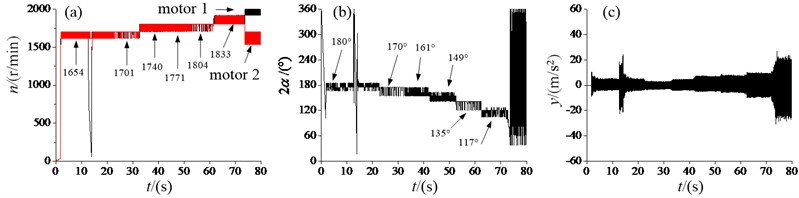 Experiment results of the vibration system with the super-resonant state:  a) angular velocities, b) the phase difference, c) the response amplitude in y-direction